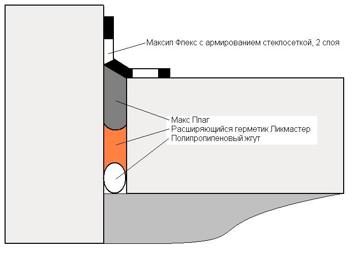 Герметик для заделки швов стяжки