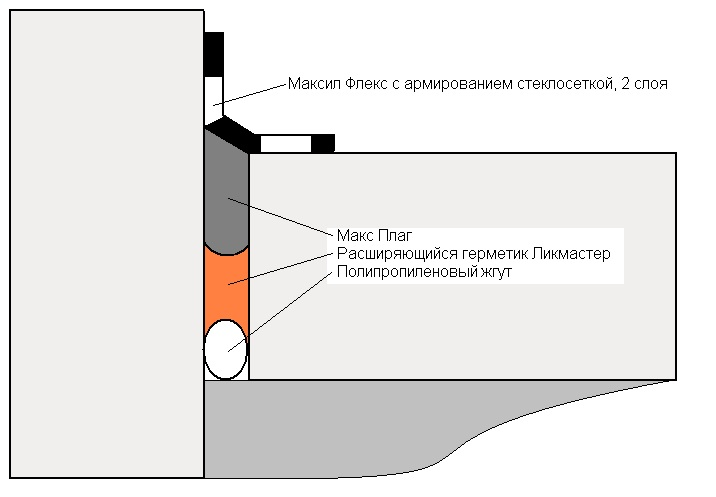 Гидротэкс ш герметизация швов
