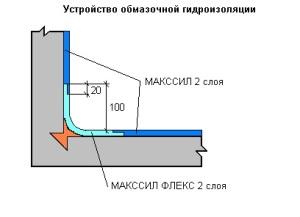 Гидроизоляция Гидро-дом НН